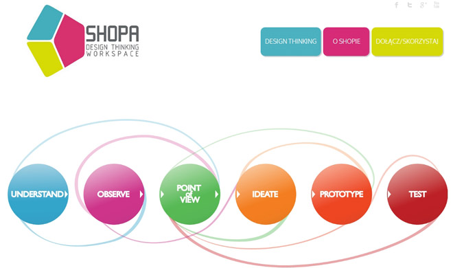 Shopa pracownia Design Thinking