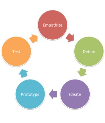 Design Thinking vs Lean Startup